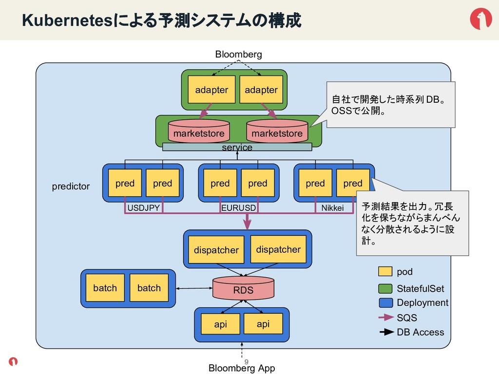 Kubernetesによる予測システム 構成 9 pred pred pred pred pr...