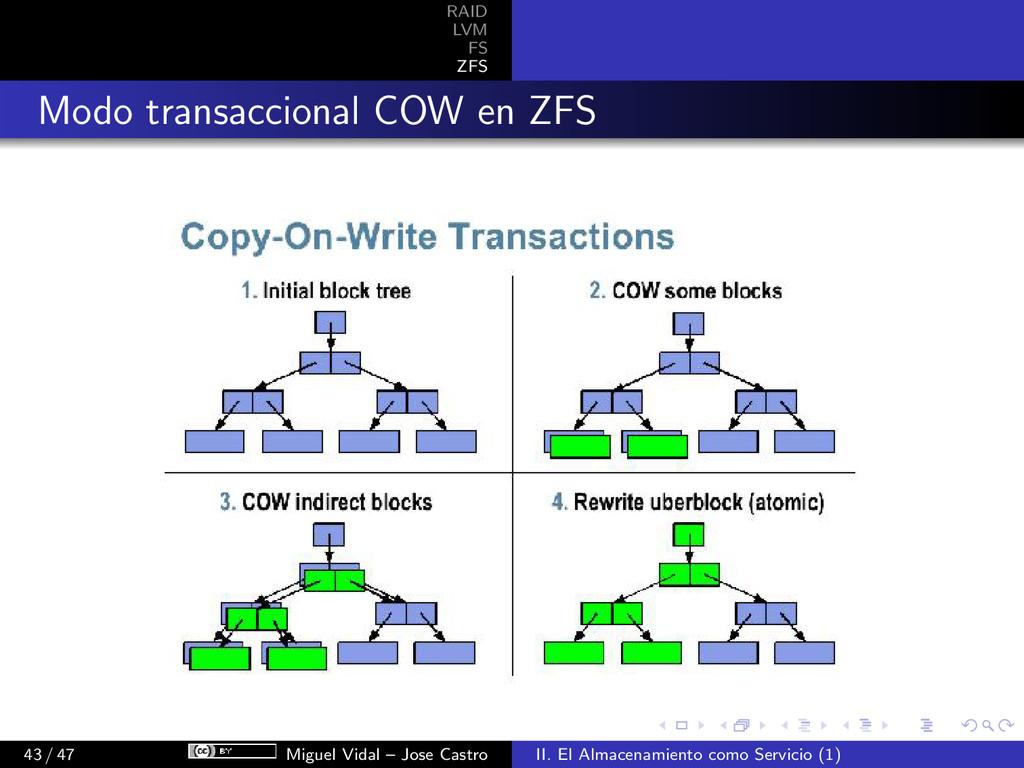 RAID LVM FS ZFS Modo transaccional COW en ZFS 4...