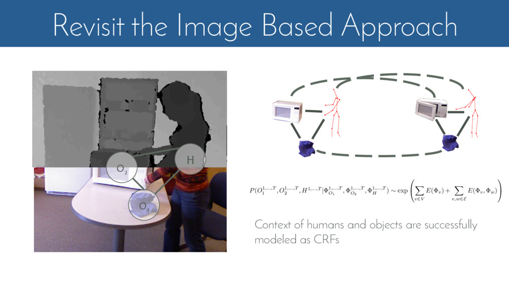 Revisit the Image Based Approach O2 O1 H Contex...