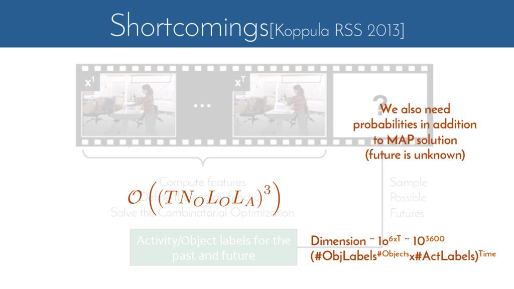 Shortcomings[Koppula RSS 2013] Compute features...