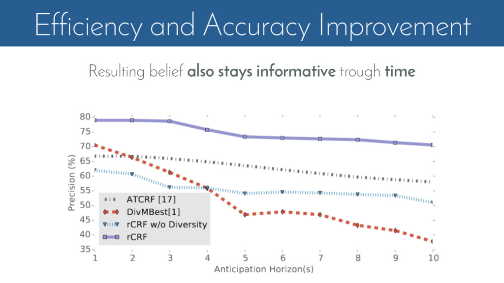 Efficiency and Accuracy Improvement Resulting b...