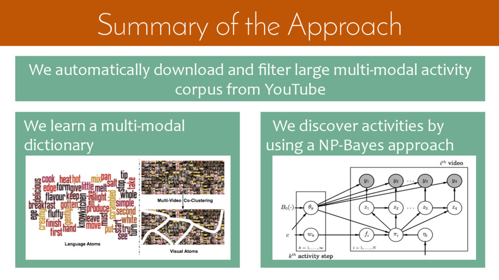 We discover activities by using a NP-Bayes appr...