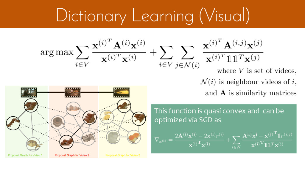 Dictionary Learning (Visual) Multi Video Edges ...