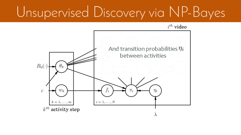 Unsupervised Discovery via NP-Bayes k = 1, . . ...