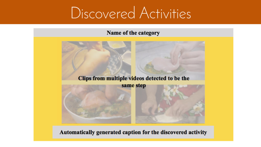 Discovered Activities