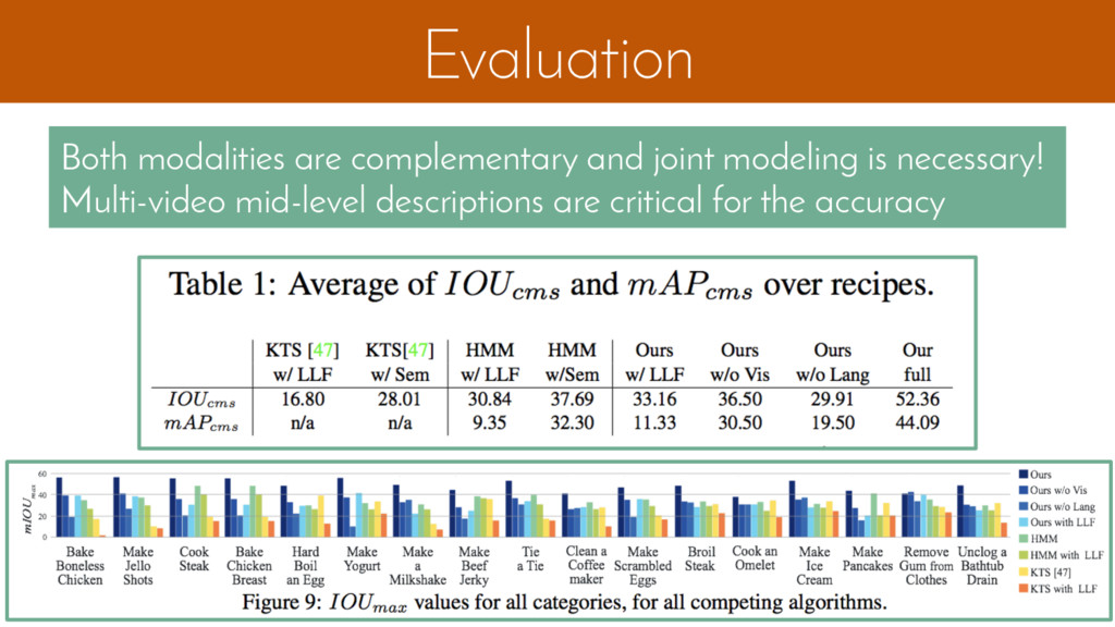 Evaluation Both modalities are complementary an...