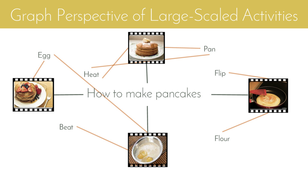 Graph Perspective of Large-Scaled Activities Ho...