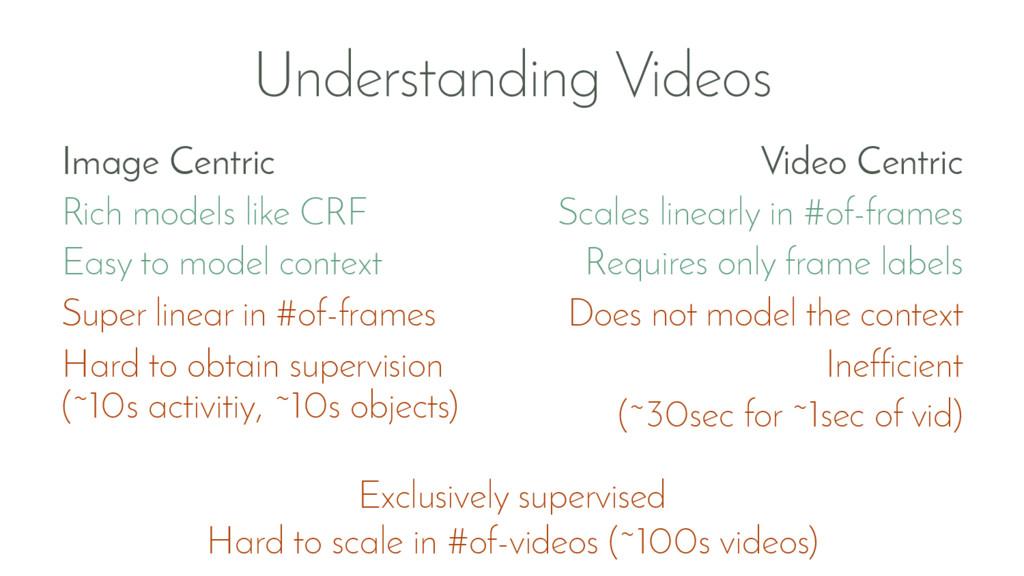 Understanding Videos Image Centric Rich models ...
