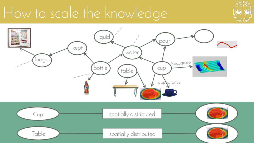 How to scale the knowledge cv cv cv cv cv cv cv...