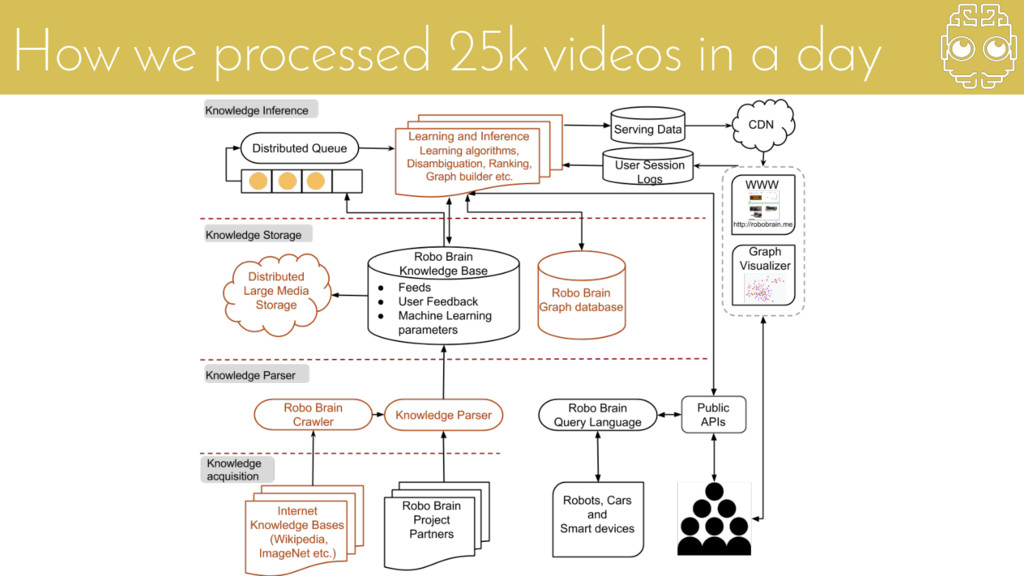 How we processed 25k videos in a day