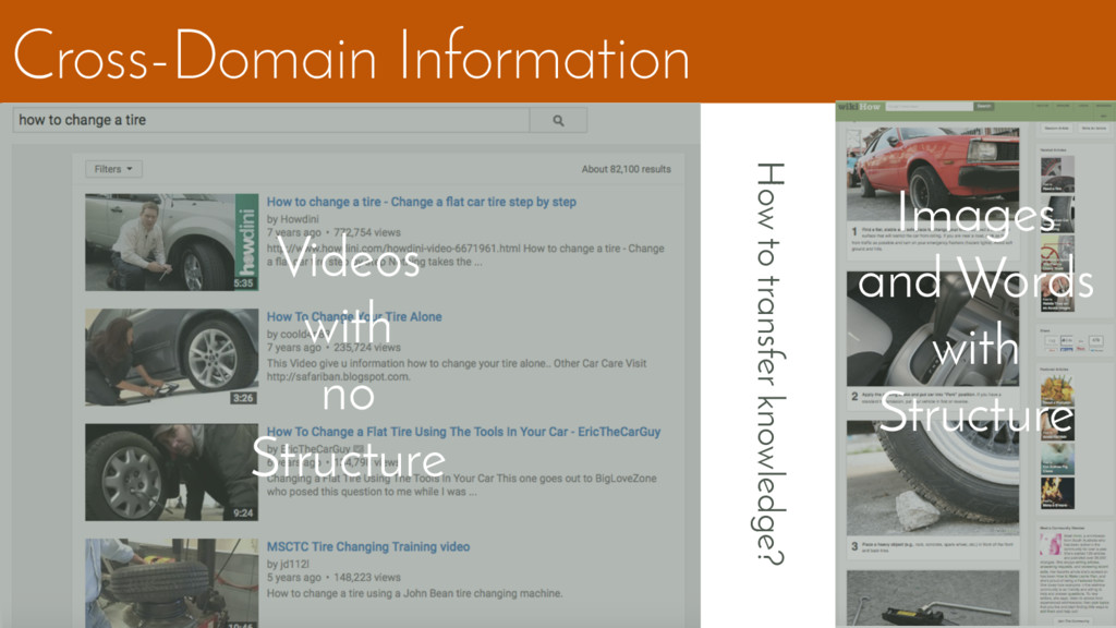 Cross-Domain Information Videos with no Structu...