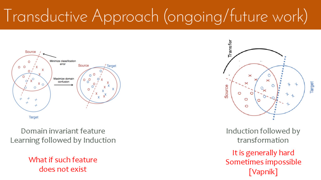Transductive Approach (ongoing/future work) Dom...