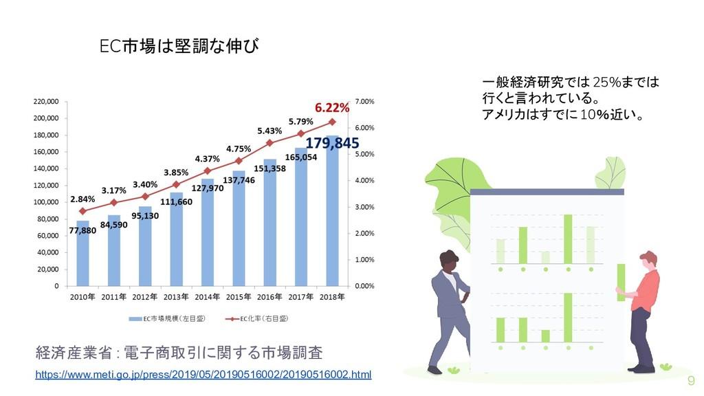 経済産業省 : 電子商取引に関する市場調査 https://www.meti.go.jp/pr...