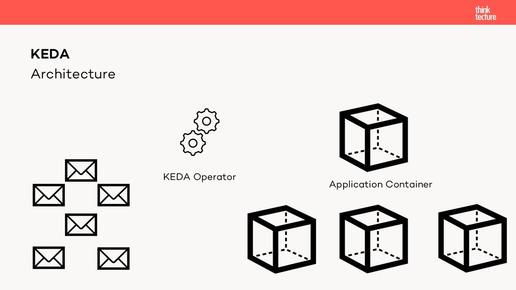Architecture KEDA Application Container KEDA Op...