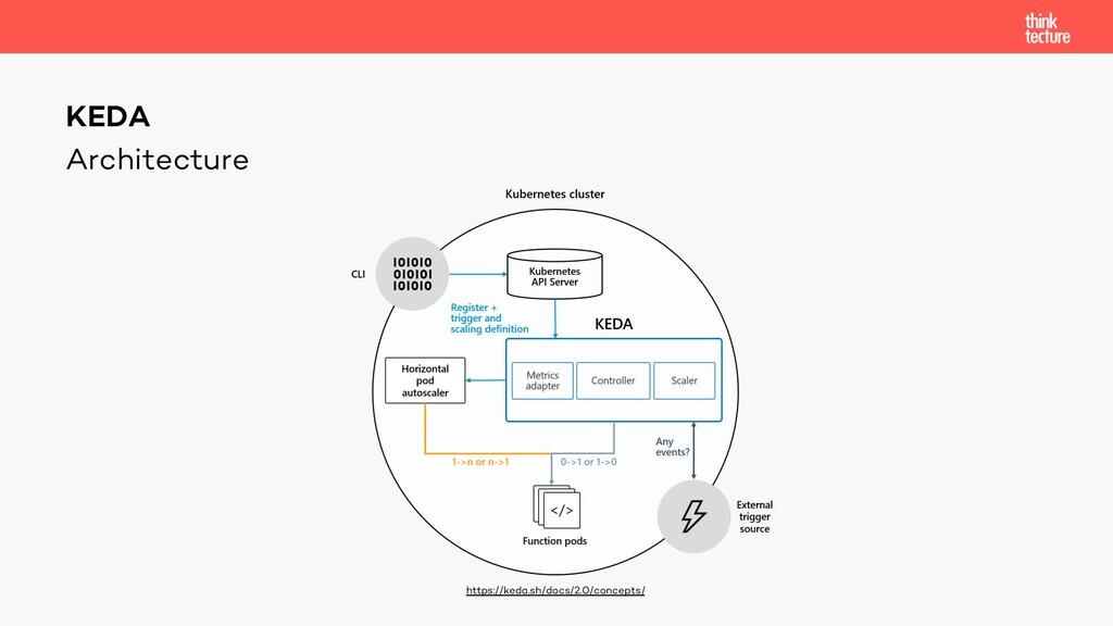 Architecture KEDA https://keda.sh/docs/2.0/conc...