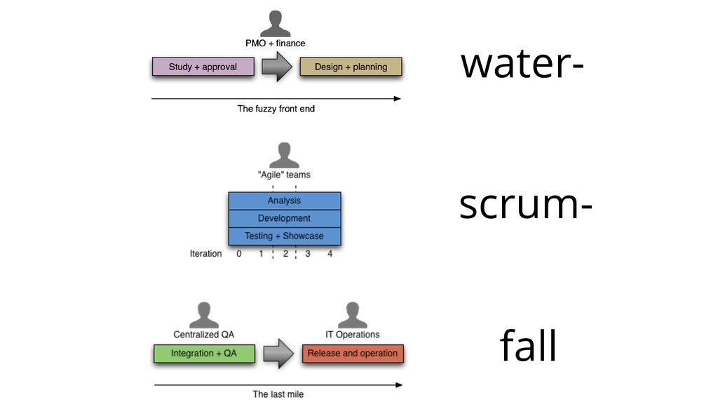 scrum- fall water-