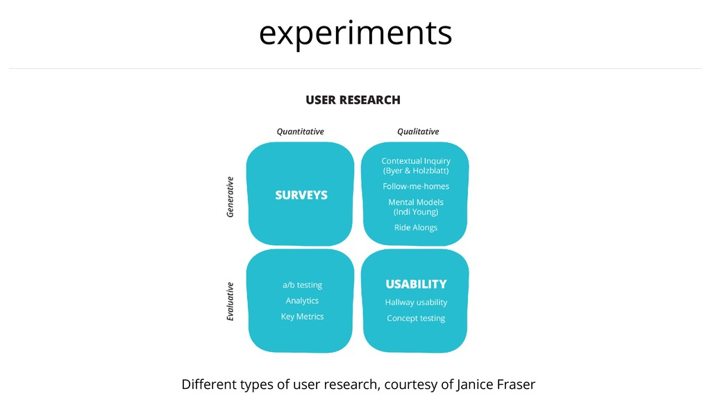experiments Different types of user research, co...