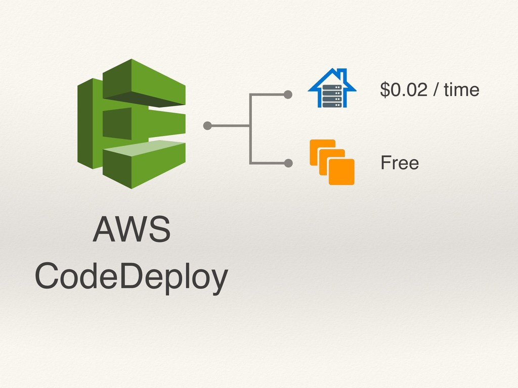 AWS CodeDeploy $0.02 / time Free