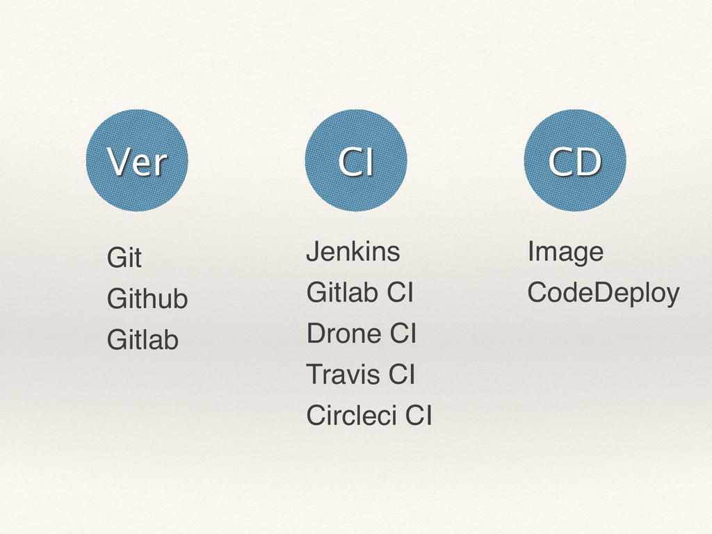 Jenkins Gitlab CI Drone CI Travis CI Circleci C...