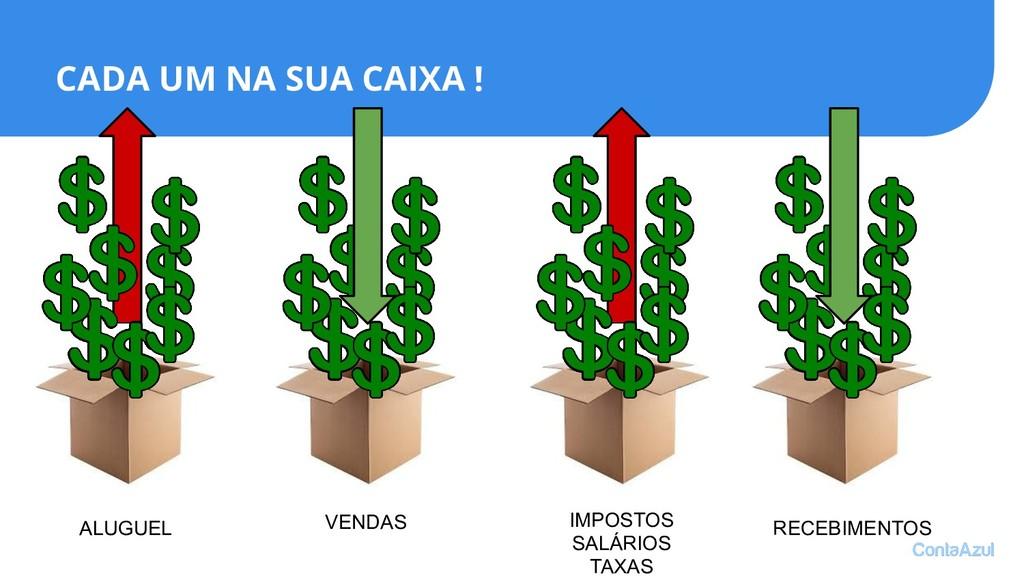 ALUGUEL IMPOSTOS SALÁRIOS TAXAS VENDAS RECEBIME...