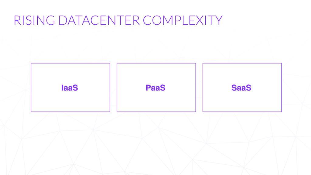 RISING DATACENTER COMPLEXITY IaaS PaaS SaaS