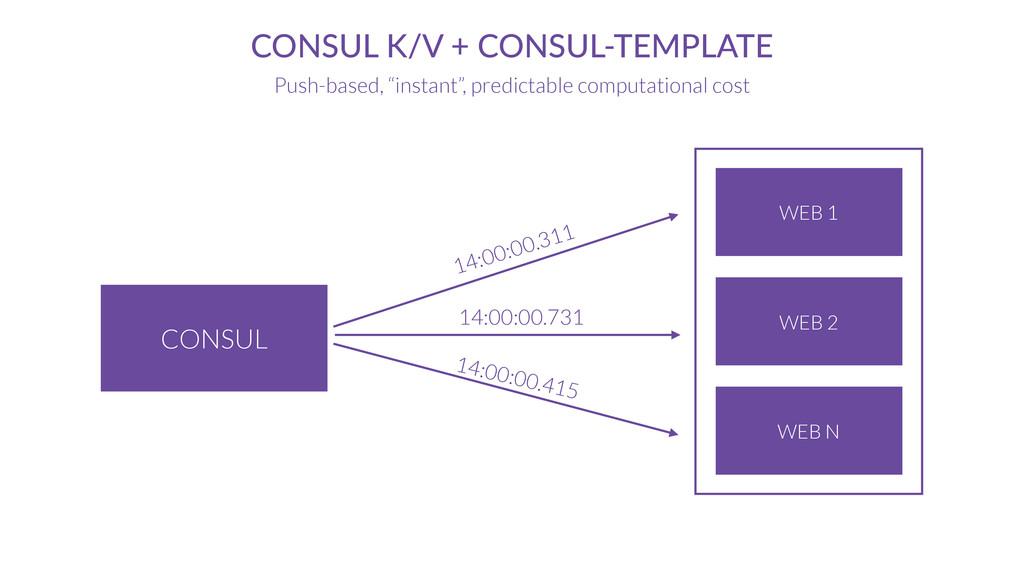 CONSUL CONSUL K/V + CONSUL-TEMPLATE Push-based,...
