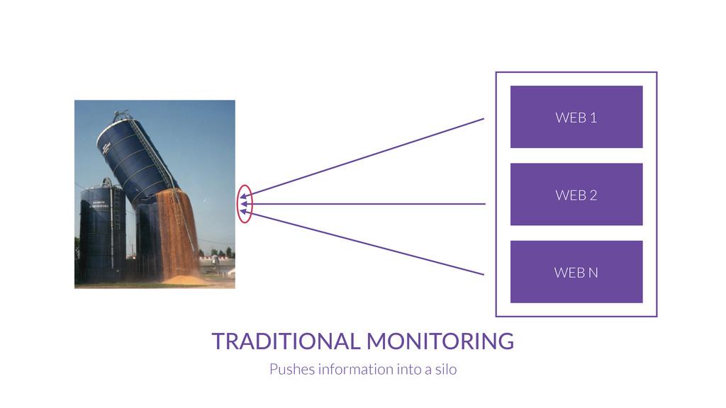 MONITORING SERVICE TRADITIONAL MONITORING Pushe...