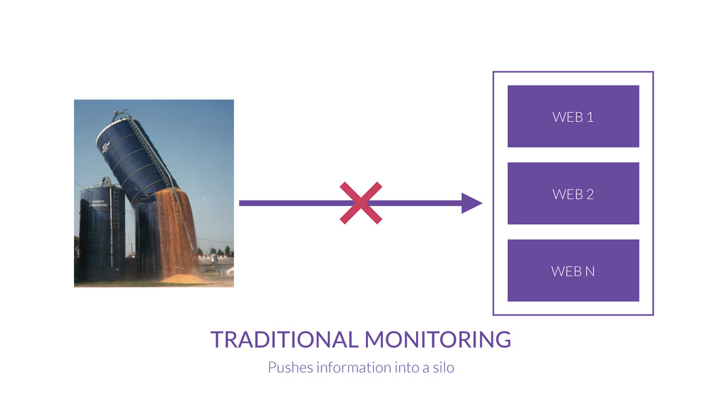 MONITORING SERVICE TRADITIONAL MONITORING Pushe...