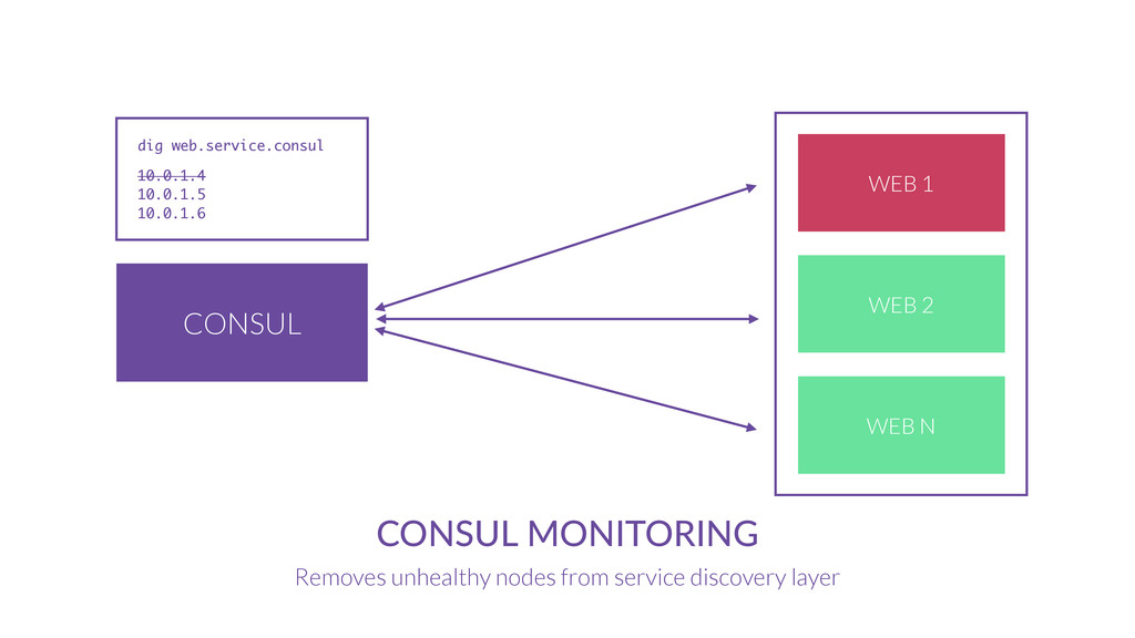 CONSUL CONSUL MONITORING Removes unhealthy node...