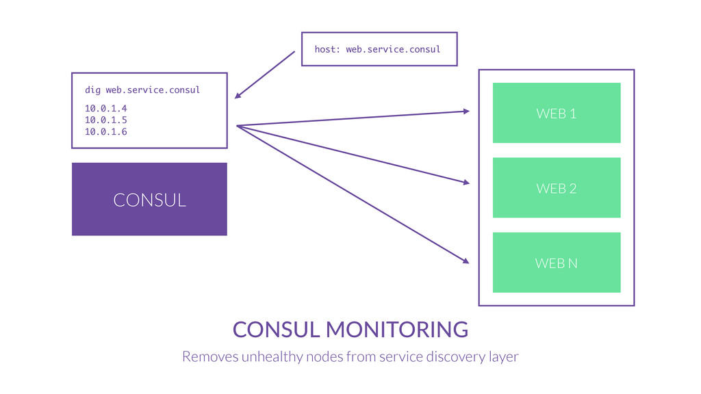 CONSUL CONSUL MONITORING Removes unhealthy node...