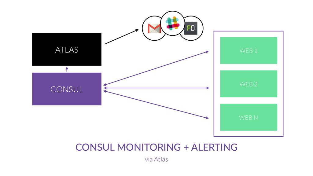 ATLAS CONSUL CONSUL MONITORING + ALERTING via A...