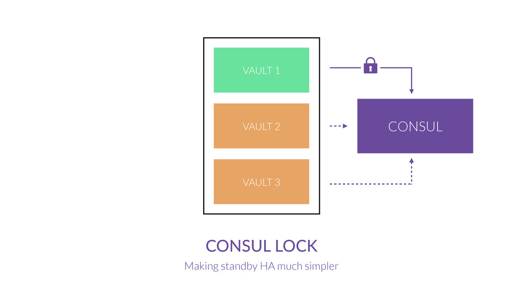 CONSUL LOCK Making standby HA much simpler CONS...