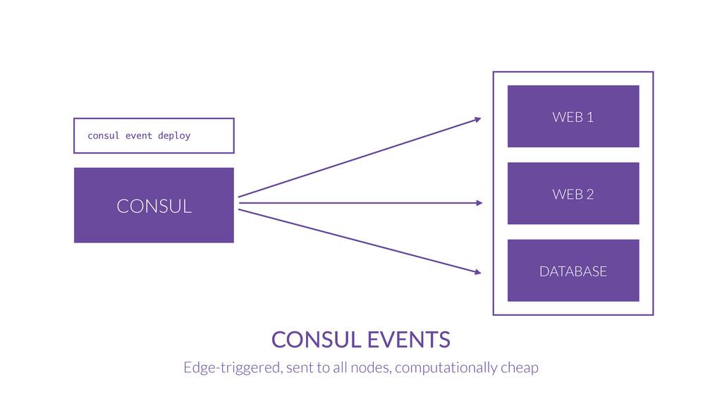 CONSUL CONSUL EVENTS Edge-triggered, sent to al...