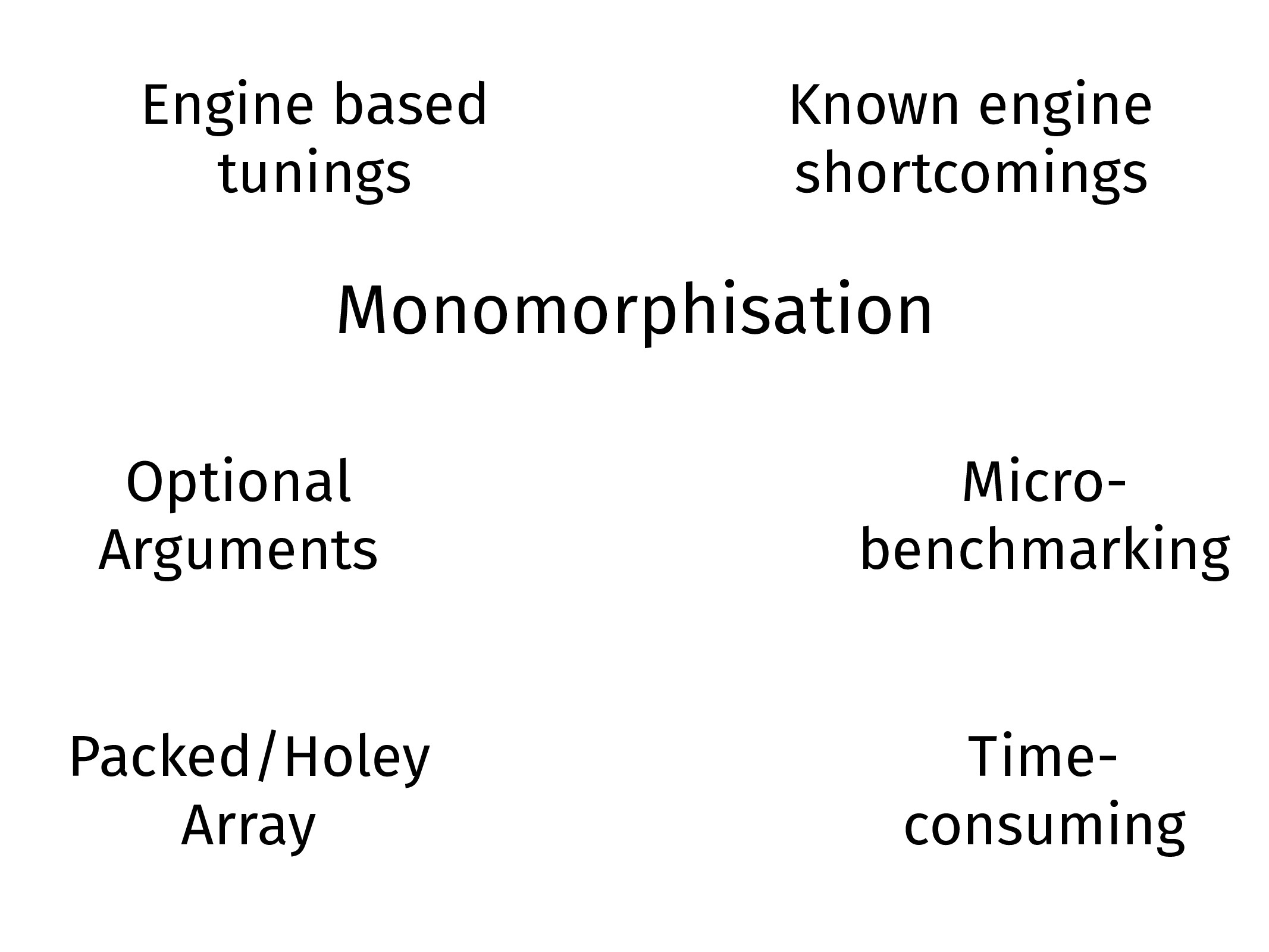 Optional Arguments Packed/Holey Array Monomorph...