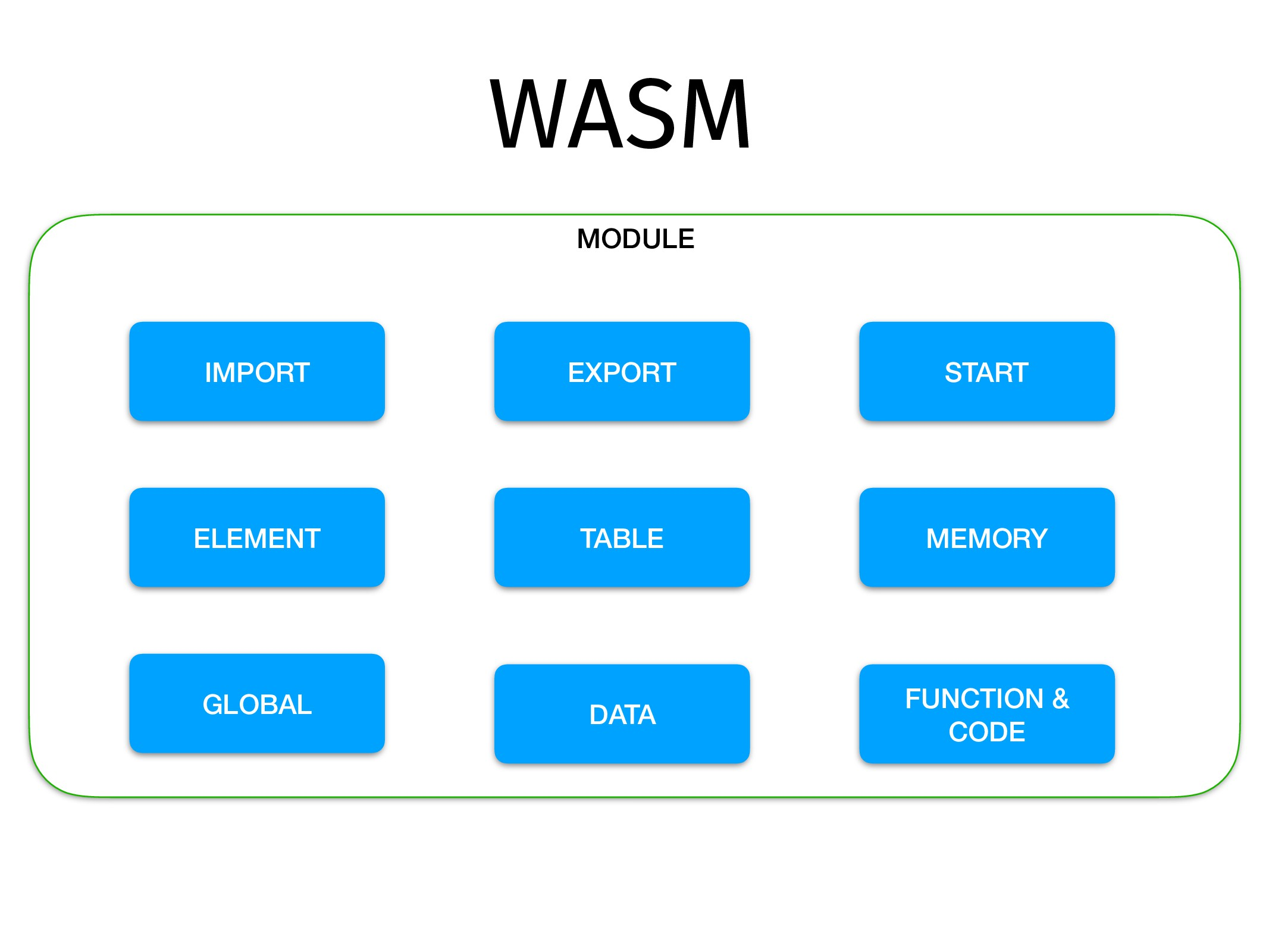 WASM MODULE IMPORT TABLE MEMORY GLOBAL EXPORT E...