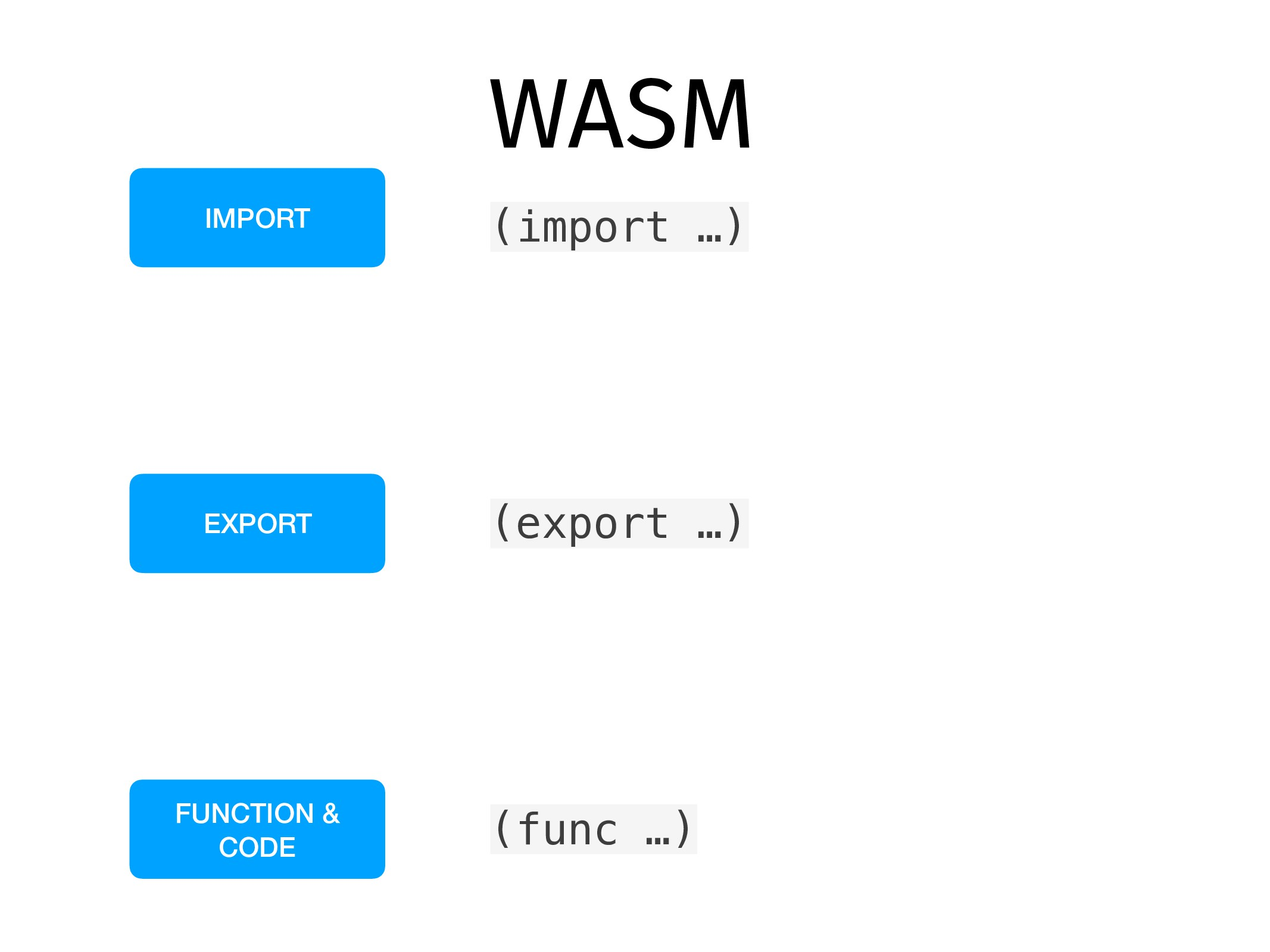 WASM IMPORT EXPORT FUNCTION & CODE (import …) (...