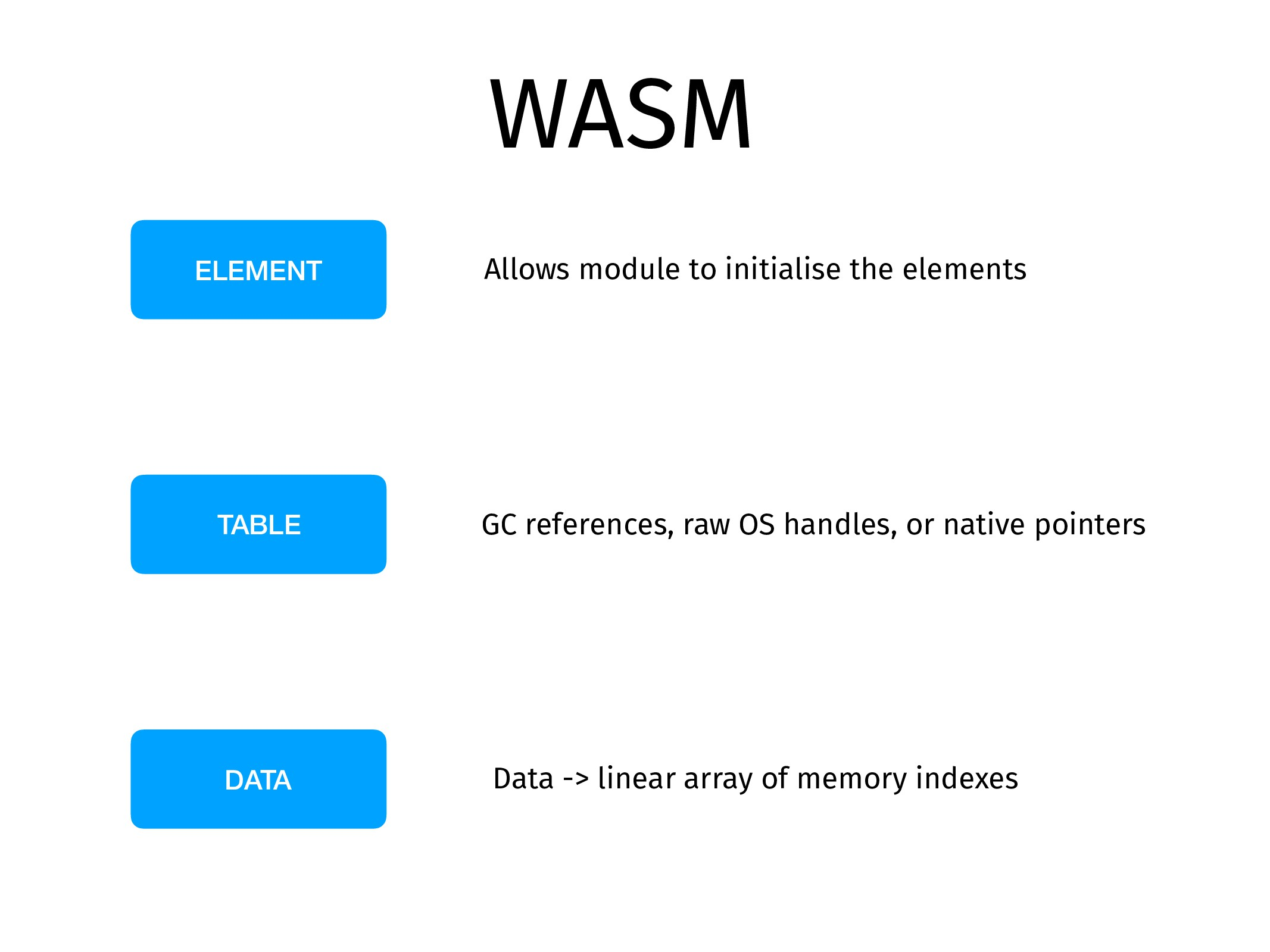WASM TABLE ELEMENT DATA Data -> linear array of...