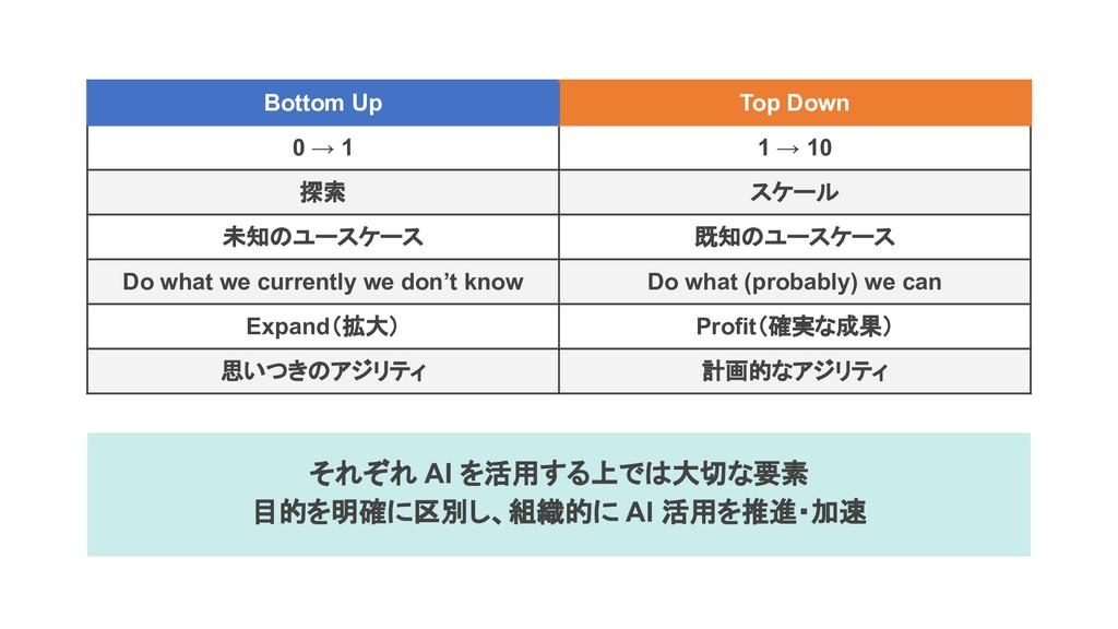 Bottom Up Top Down 0 → 1 1 → 10 探索 スケール 未知のユースケ...