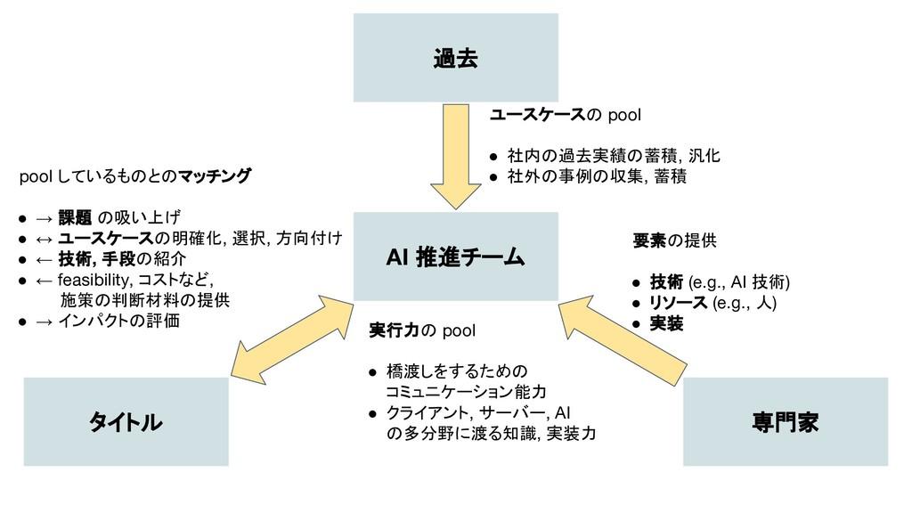 過去 タイトル 専門家 AI 推進チーム ユースケースの pool ● 社内の過去実績の蓄積,...
