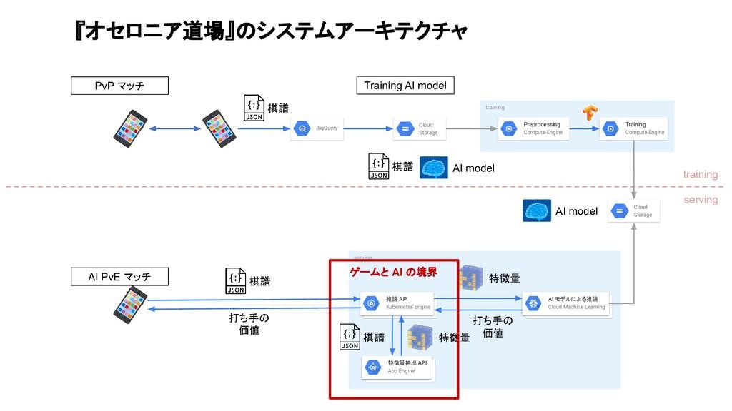 training serving serving training 棋譜 AI モデルによる推...