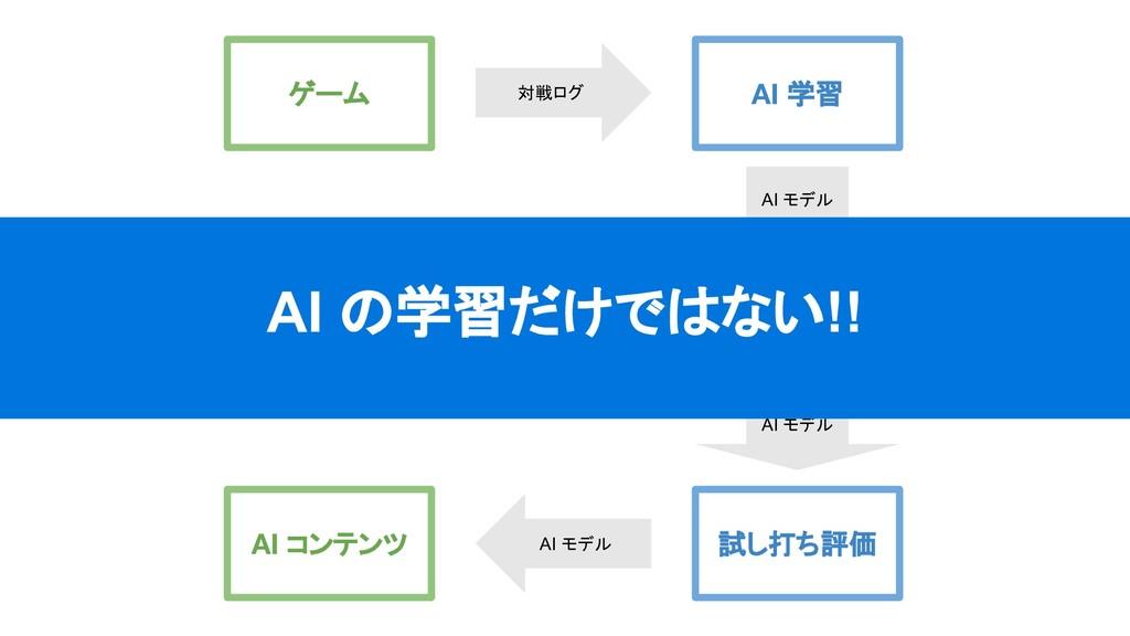 ゲーム AI 学習 勝率評価 試し打ち評価 打ち手評価 AI コンテンツ 対戦ログ AI モデ...