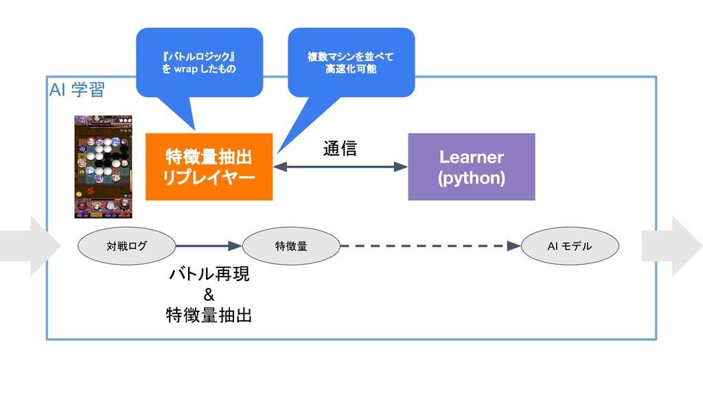 AI 学習 特徴量抽出 リプレイヤー Learner (python) 通信 対戦ログ 特徴量...