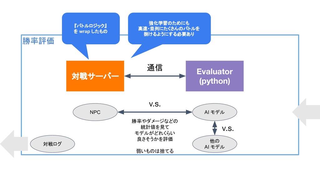 勝率評価 対戦サーバー Evaluator (python) 通信 NPC AI モデル 勝率...