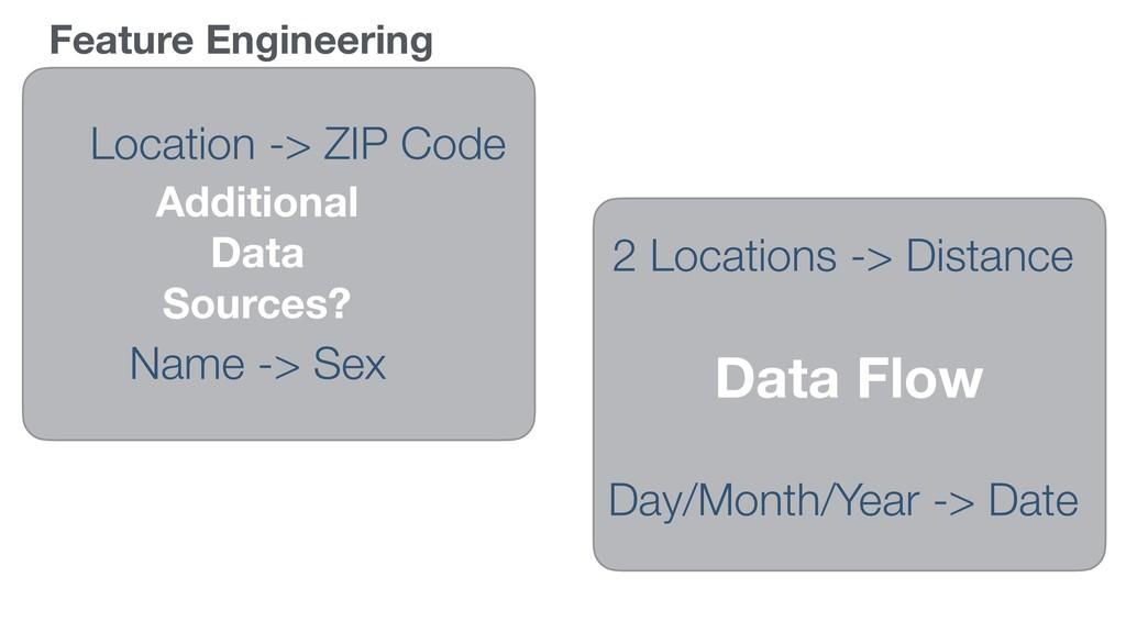 Feature Engineering Location -> ZIP Code 2 Loca...