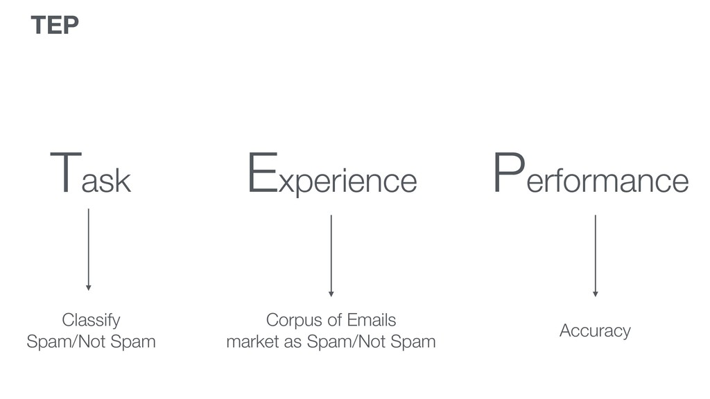Task Experience Performance Classify Spam/Not S...
