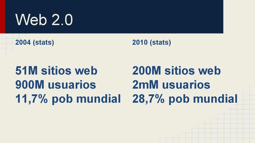 2004 (stats) 51M sitios web 900M usuarios 11,7%...