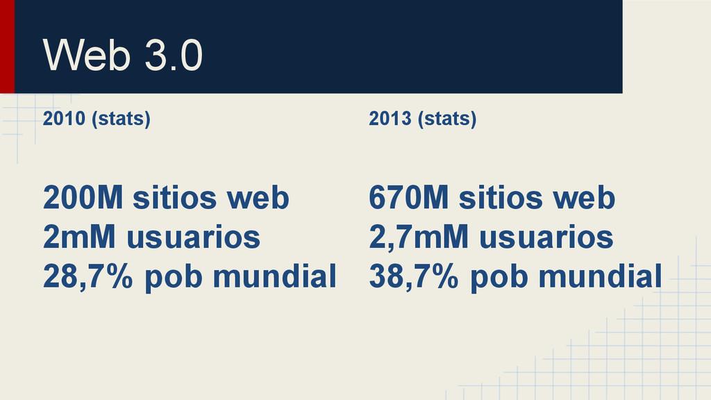 2010 (stats) 200M sitios web 2mM usuarios 28,7%...