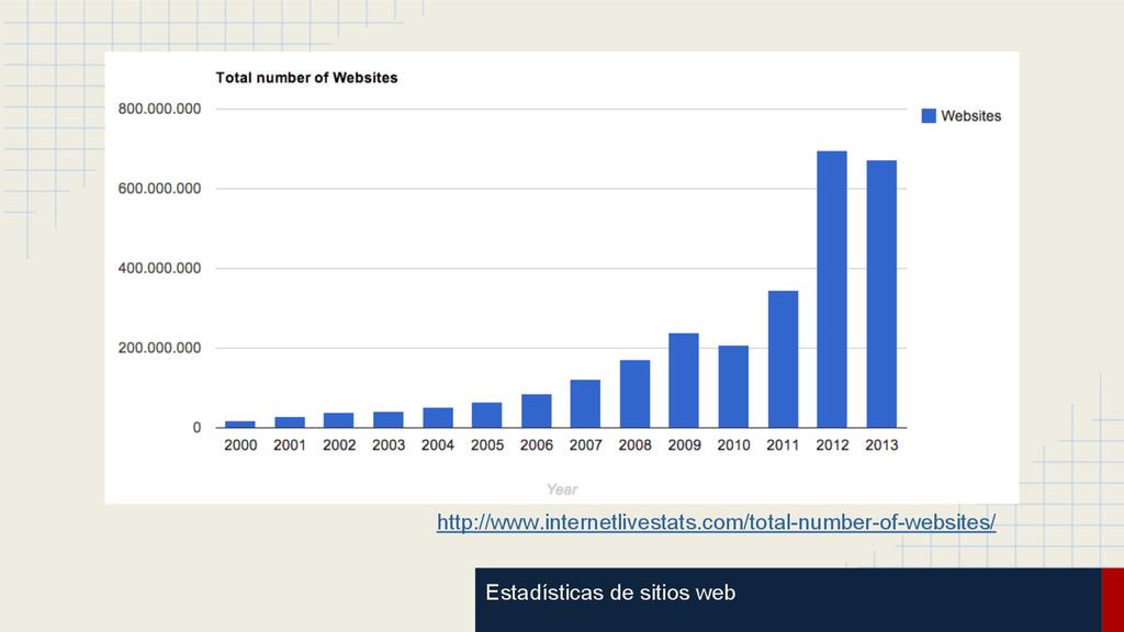 Estadísticas de sitios web http://www.internetl...