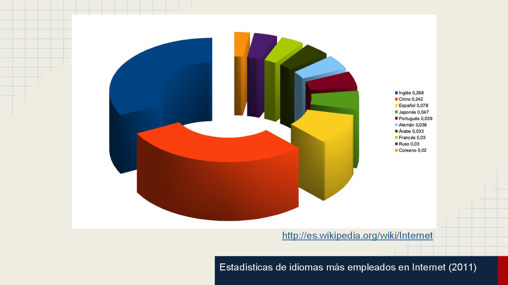 Estadísticas de idiomas más empleados en Intern...