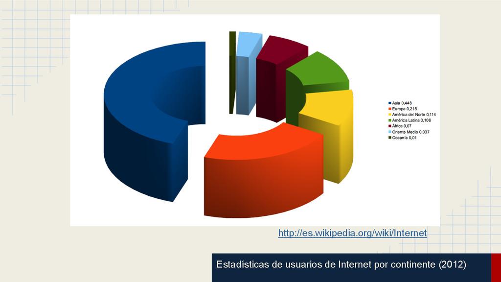 Estadísticas de usuarios de Internet por contin...